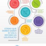 Infografia Usufructo – Cosas que debes saber si vas a recibir un usufructo