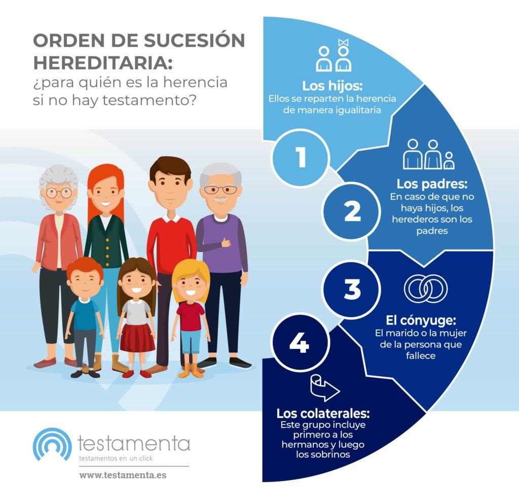 Infografia - Orden de sucesión hereditaria
